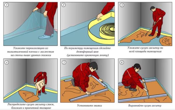 Основные этапы изготовления чистовой стяжки