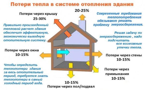 Потери тепла в системе отопления здания