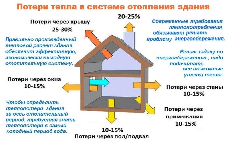 3. Потери на объектах потребителей тепла. Системы отопления и ГВС существующих зданий.