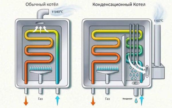Схема обычного и конденсационного котлов