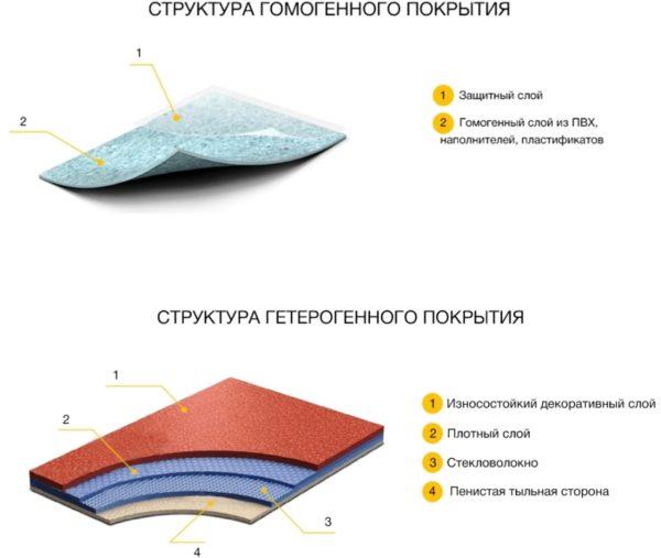 Структура гомогенного и гетерогенного линолеума