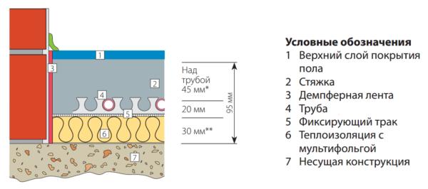 Стяжка теплого водяного пола (схема)