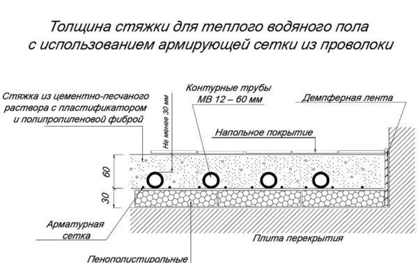 Толщина стяжки для теплого водяного пола