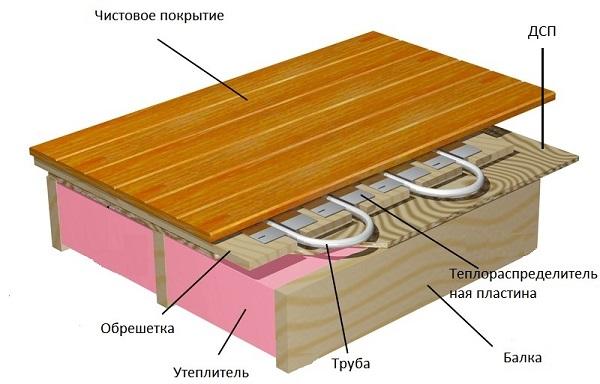 Укладка труб по специальным пластинам