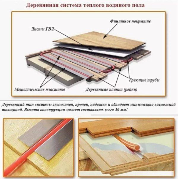 Тёплый пол по деревянным и металлическим пластинам