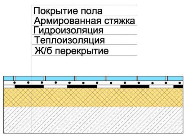 Схема пирога с плитным утеплением