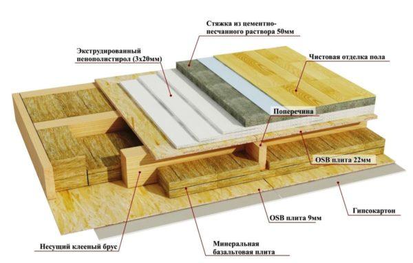 Строение деревянного перекрытия в разрезе