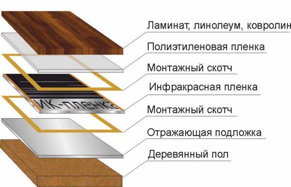 Пирог плёночного тёплого пола по деревянному основанию
