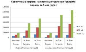 Совокупные затраты на системы отопления теплыми полами за 5 лет