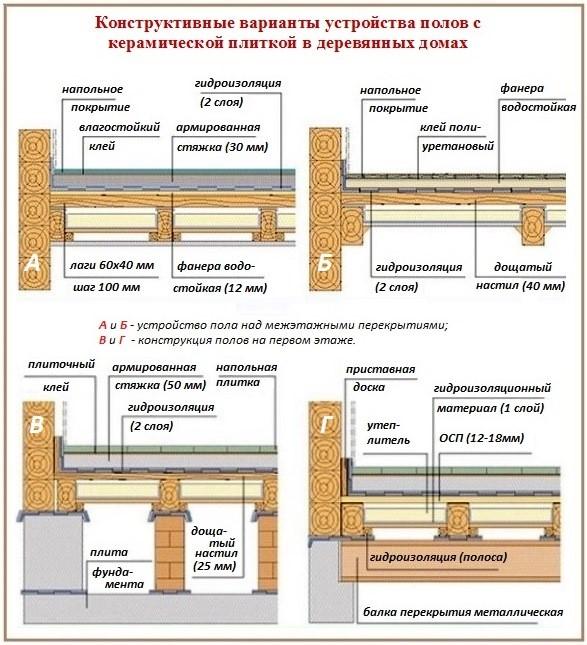Как можно монтировать плитку на деревянное основание