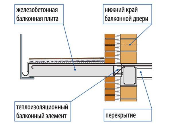 Схема защемления балконной плиты