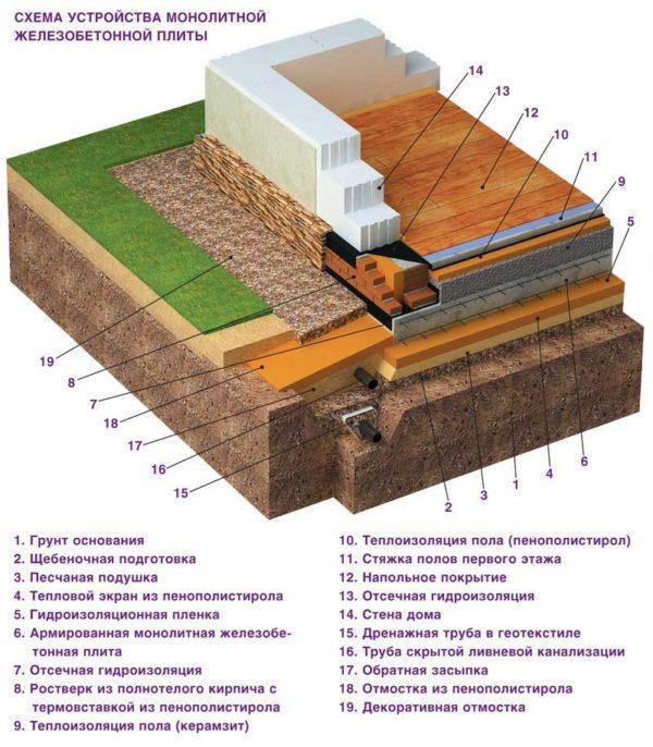 Вариант с двухсторонним утеплением (под плитой и над ней)