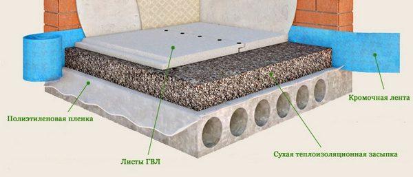 Общая схема устройства сухой стяжки пола