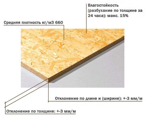 Основные характеристики плит ОСБ