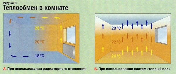 Особенности теплообмена в комнате