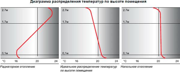 Распределение температур в помещении