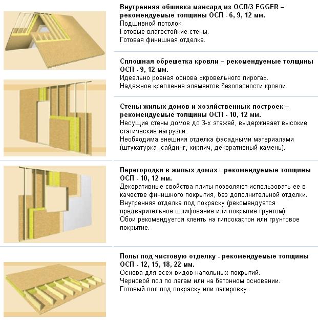 осб 3 характеристика и применение