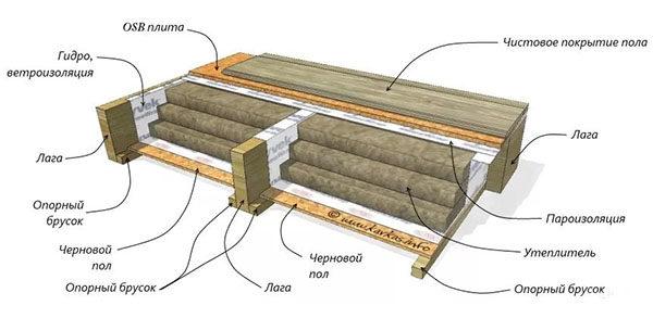Схема теплоизоляции пола деревянного дома