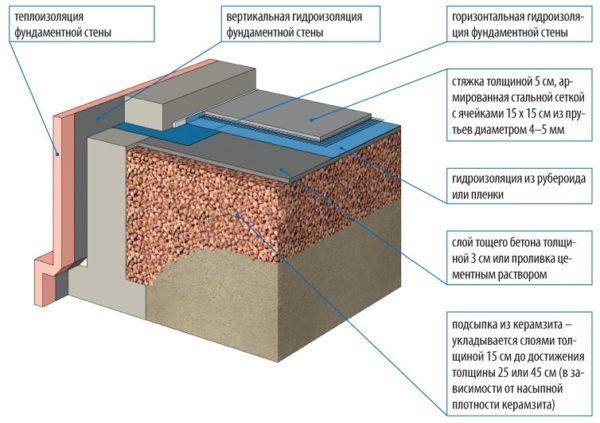 Схема утепления пола в подвале по грунту