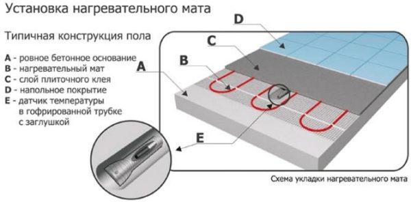 Термоматы или тонкокабельный пол