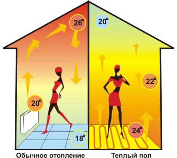Распределение тепла теплого пола