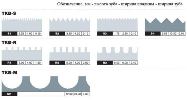 Схема популярных вариантов иголок