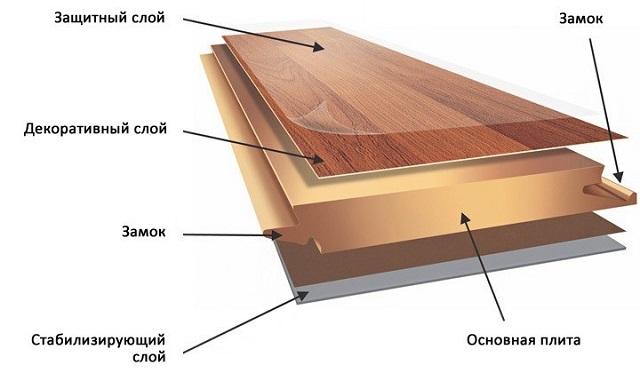 Примерное строение доски ламината