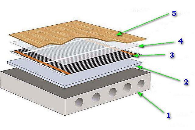 Примерная схема «теплого пола» с инфракрасной нагревательной пленкой