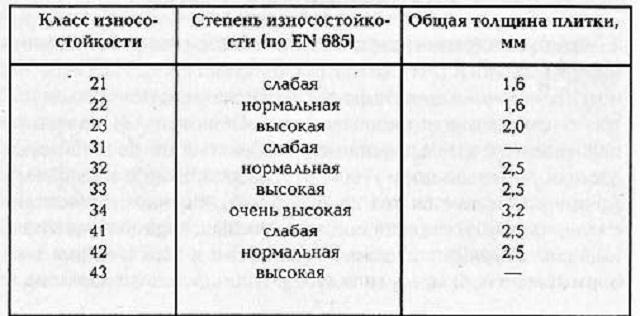 Таблица классов износостойкости кварц-виниловой плитки