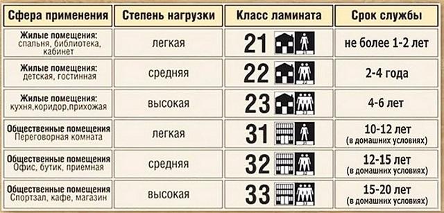 Таблица классификации ламината по степени износостойкости