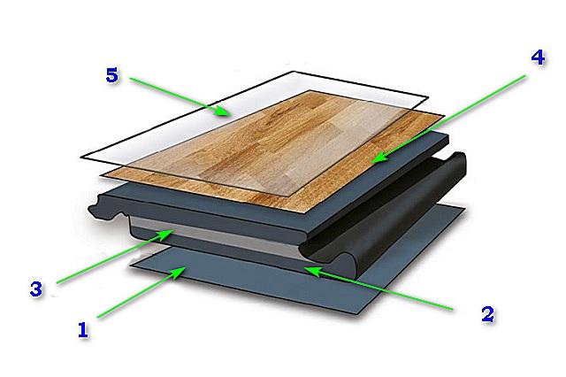 Примерная схема структурного строения замкового винилового ламината