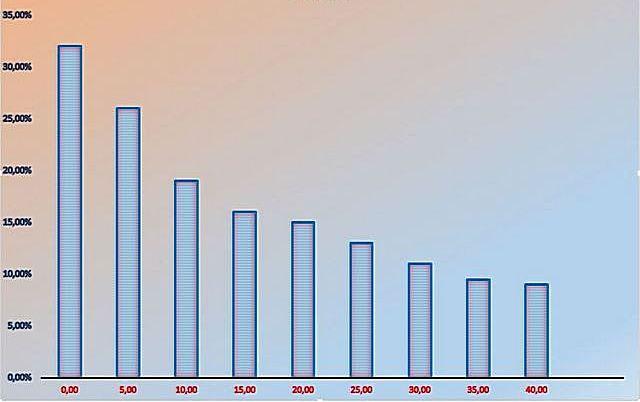 Зависимость количества тепловых потерь «теплого пола» от толщины нижнего утеплительного слоя