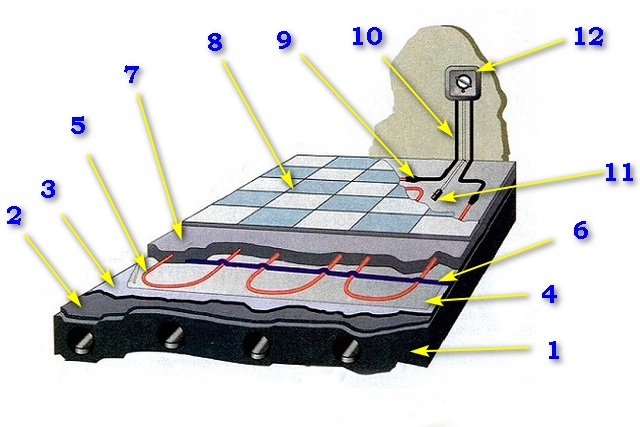Примерная схема устройства «теплого пола с электрическим нагревательным кабелем.