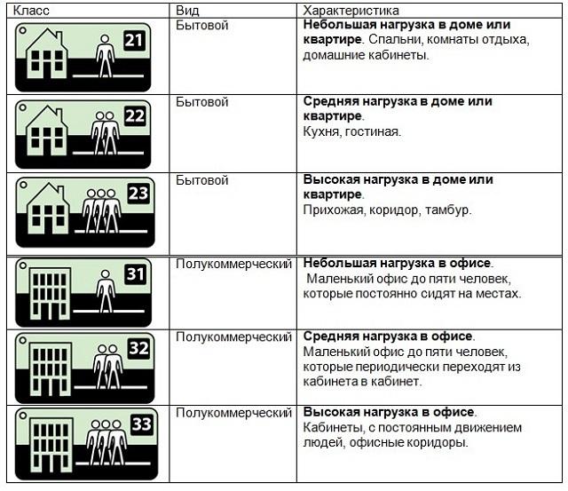 Классы линолеумного покрытия, используемые в жилых помещениях