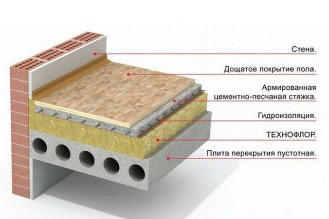 Армированные стяжки отлично распределяют нагрузки на термоизоляционные слои утепленных полов