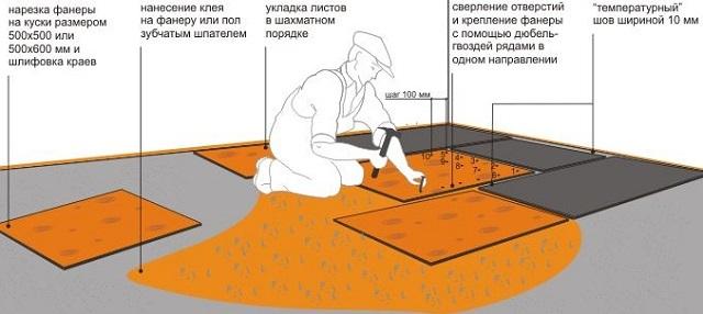Схема монтажа фанеры на бетонное основание