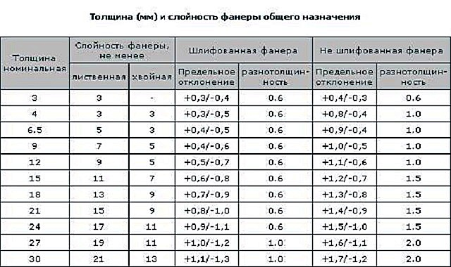 В этой таблице показаны толщины разных листов фанеры, количество слоев в их в зависимости от толщины, а также допустимые погрешности в этом параметре