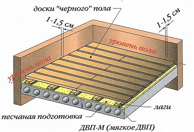 Традиционная схема устройства деревянных полов