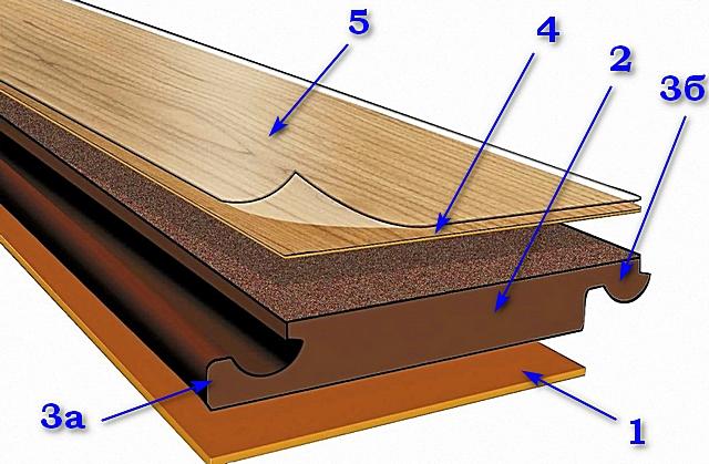 Примерное структурное строение ламинированной доски