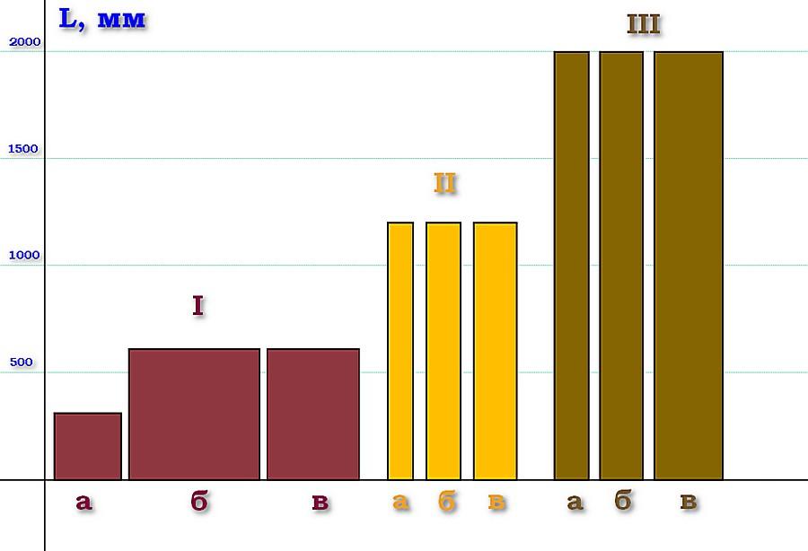 Получилось несколько групп ламината с довольно выраженными пропорциями размеров досок.