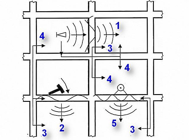 Природа шумов в многоэтажном доме