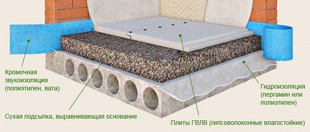 Схема обустройства сухой стяжки