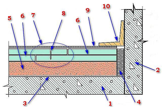 Наиболее часто применяемая схема сухой стяжки для жилых помещений