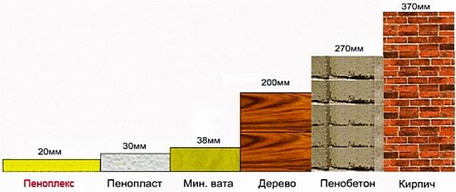 Диаграмма показывает, какой толщине других материалов соответствует по теплопроводности «Пеноплэкс» толщиной в 20 мм