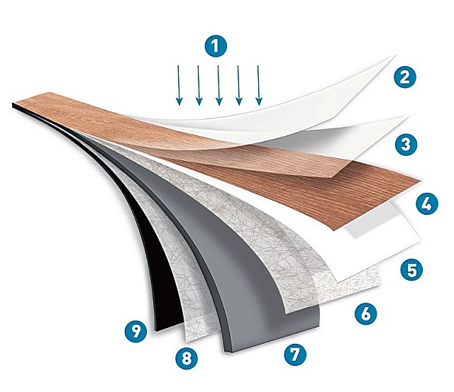 Схема структурного строения кварц-виниловой плитки «FineFloor»