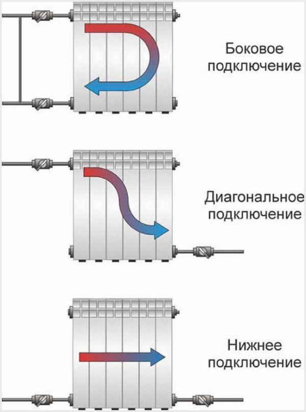 Как можно подключить радиатор к трубам