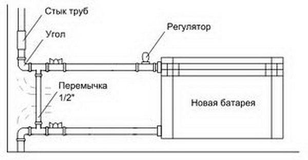 Правильная установка радиатора
