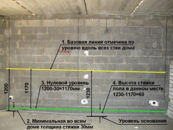 Пример расчета высоты стяжки