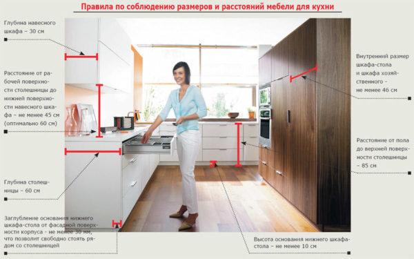 Размеры и расстояния мебели для кухни