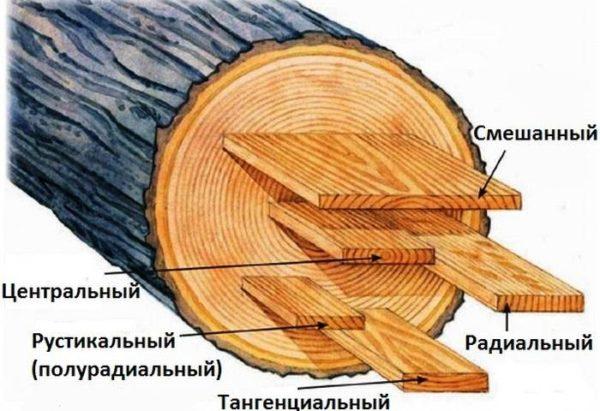 Способы распила древесины